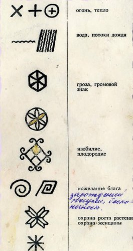Мезенская роспись. Символика узора. Элементы орнамента
