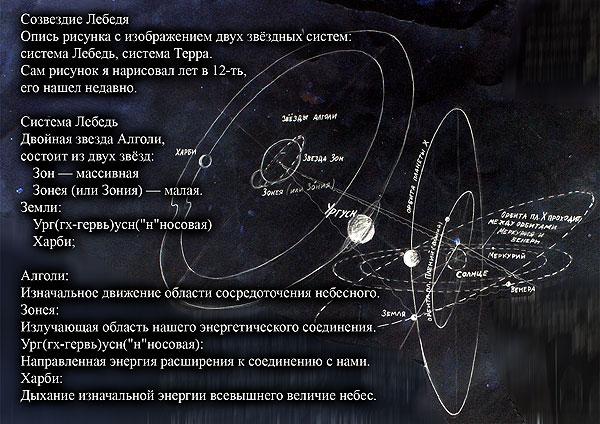 Веды - созвездие Лебедь.