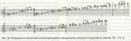 Поветкин В.И. Музыкальные инструменты