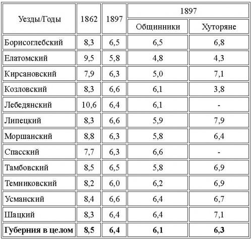 Россия, которую мы потеряли?