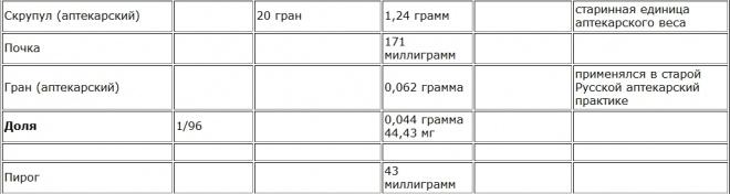 Старинные русские меры длины, веса, объёма