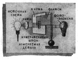 Фотоэлектрический измеритель размера