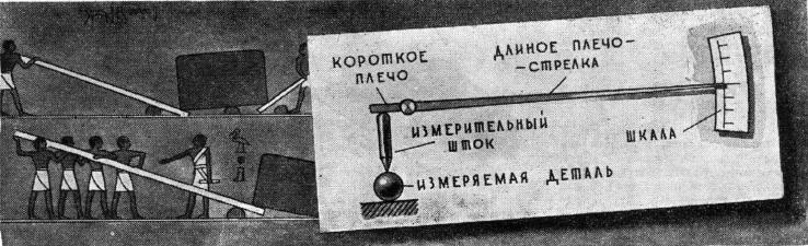 Простейший рычаг — древний предок современного миниметра