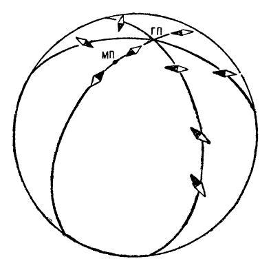 Компасная стрелка на различных меридианах.